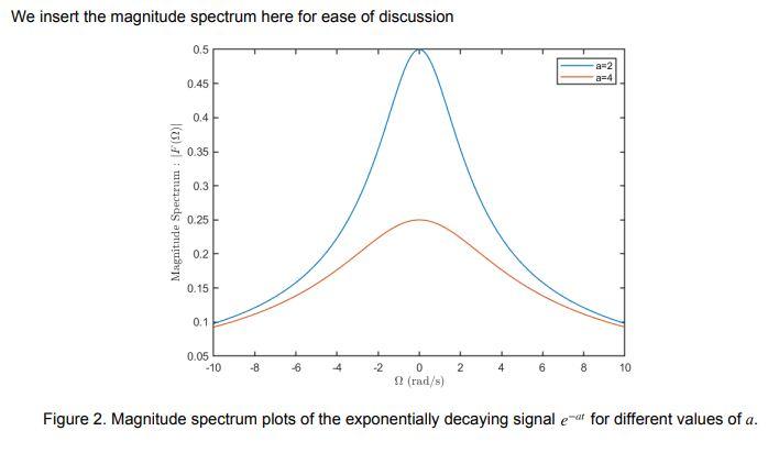 figure 2 Spectrum Sampled