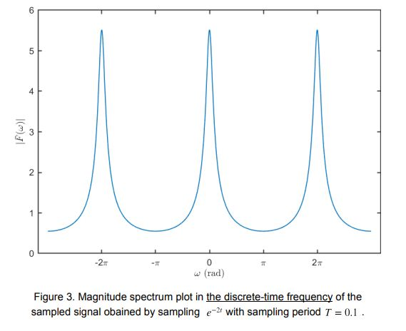 figure 3 spectrum sampled