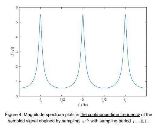 figure 4 spectrum sampled