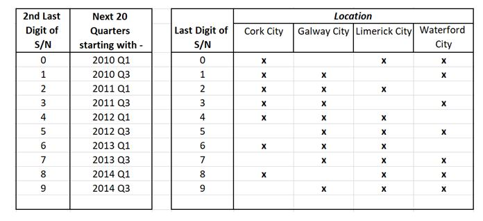 Are apartment rents significantly different in the four regional Irish cities.