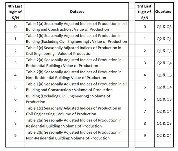 Central Statistics Office Data and Building Activity