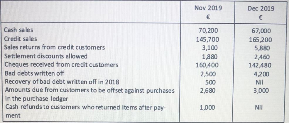 Clifford Limited trade receivables balance as of 31 October