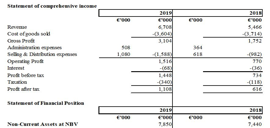 Interpretation of Financial Statement Performance Appraisal