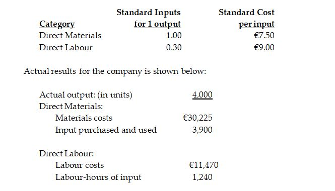 Prepare a Budgetary Control Statement, in a marginal costing format