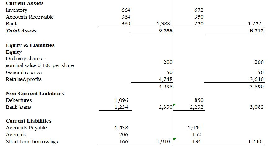 The following are the summarised financial statement
