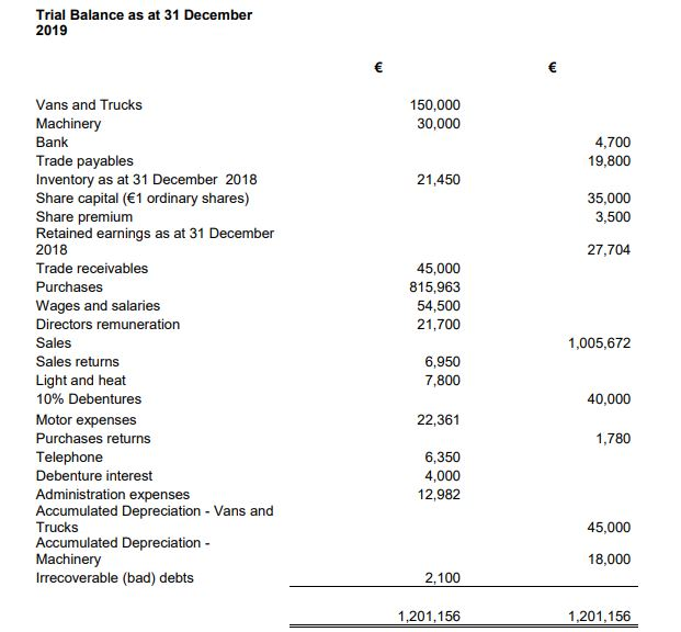 You have been asked to prepare the year end financial statements for Pearl Limited