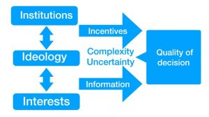 A framework for understanding the quality of policy choices