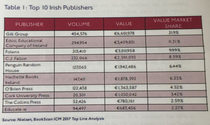 In 2018 the Irish Booksellers Association commissioned a report by